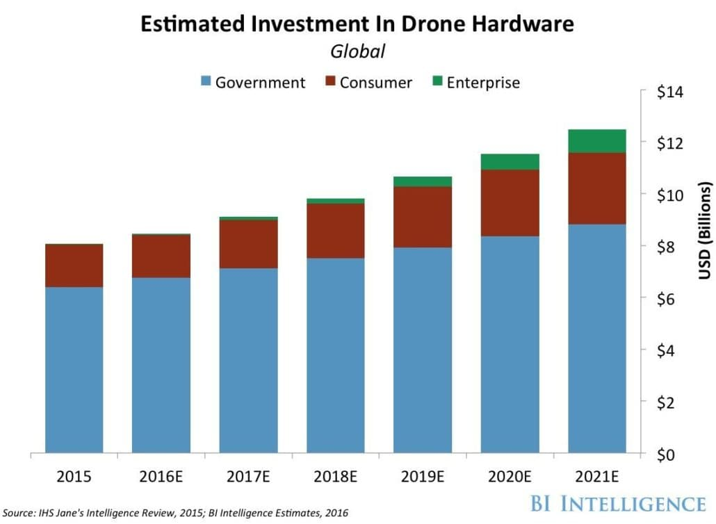 Drone industry trends