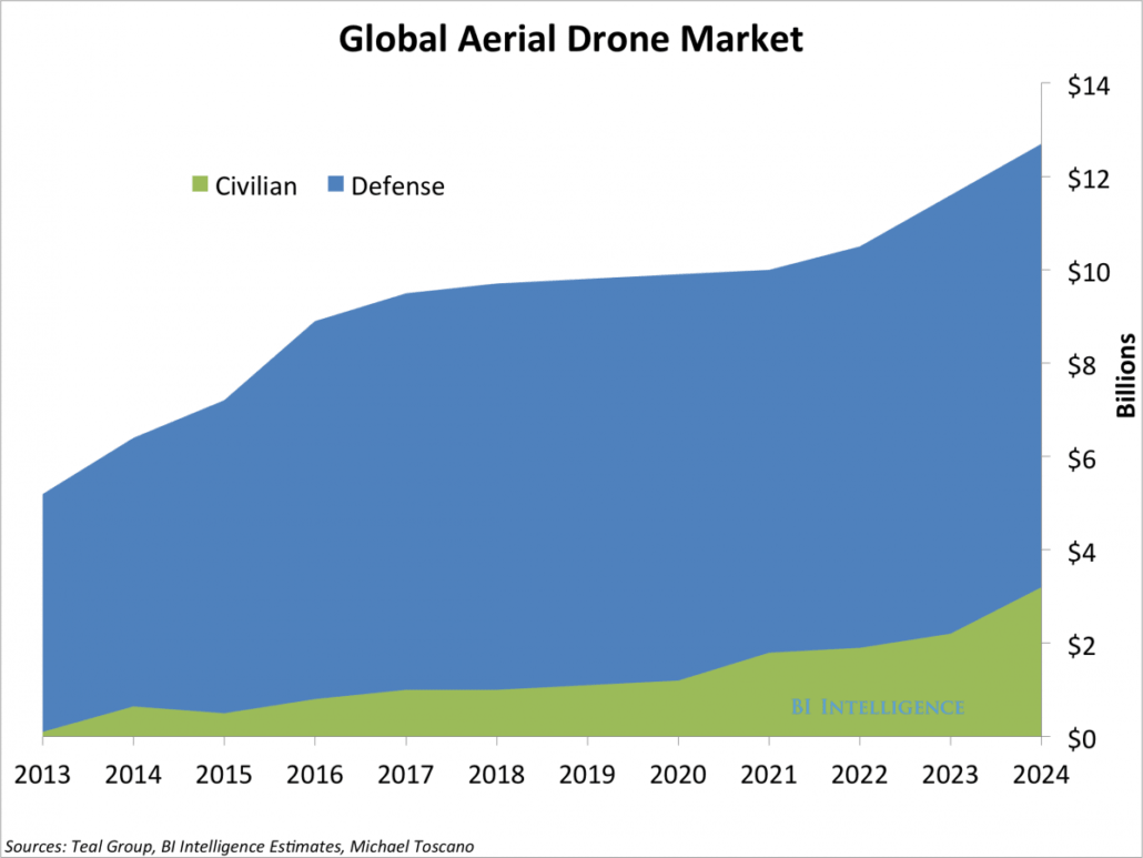 Trends Driving the Drone Industry