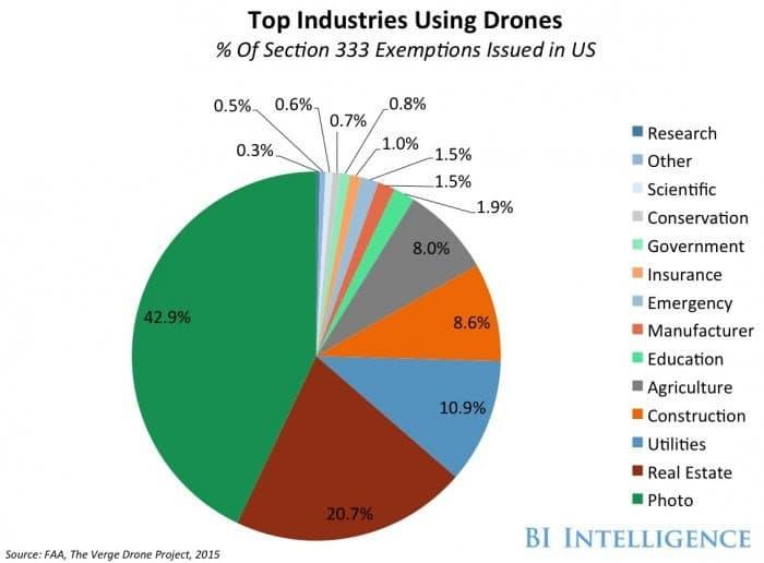Commercial Drone Market Size