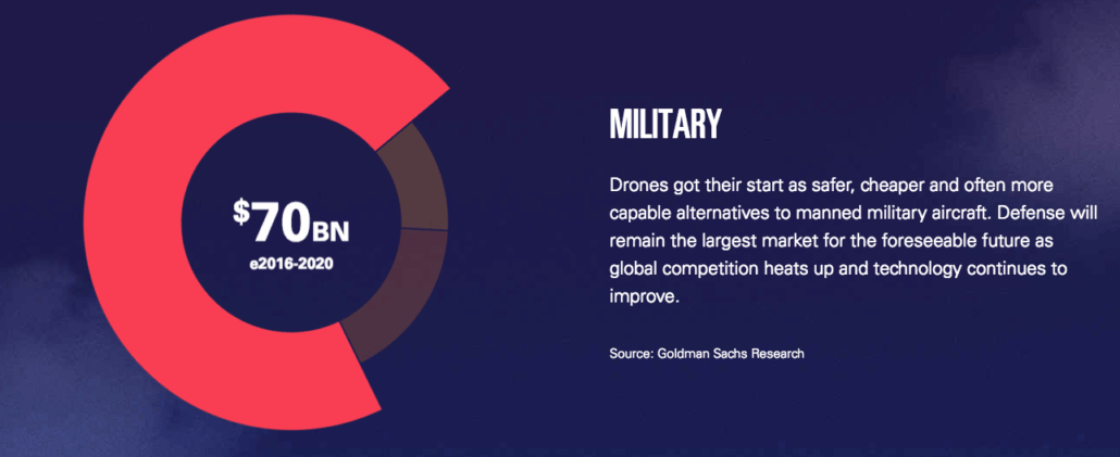 Drone Trends