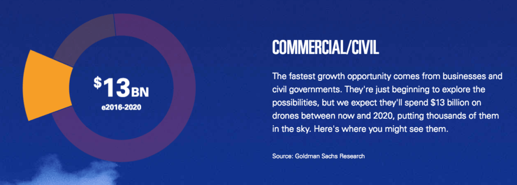 Drone Market and Industry Trends